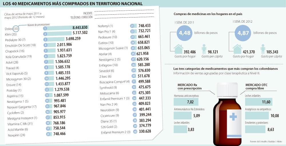 Glaxo nestl y abbott lideran venta de medicamentos en colombia arsenal terap utico - Articulos mas vendidos ...