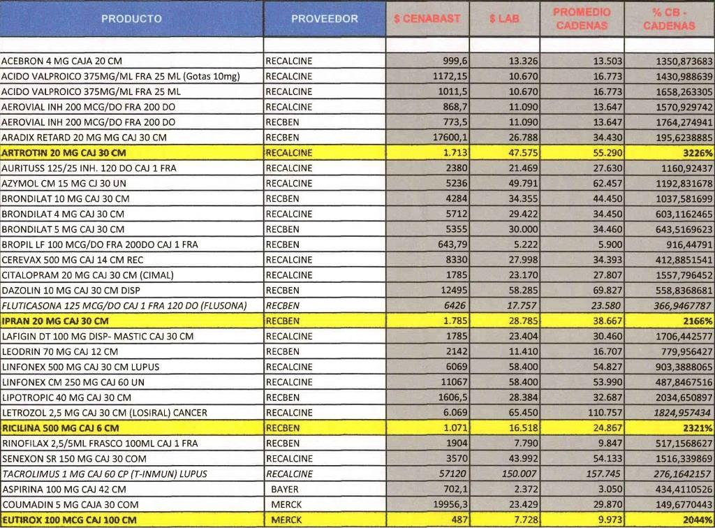 Precios de medicamentos en farmacias espana