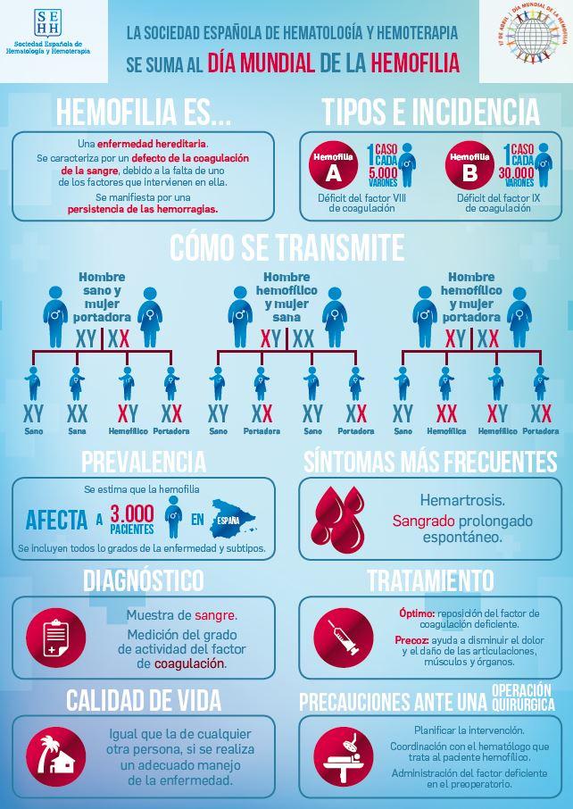 Infografía explicativa sobre la hemofilia.