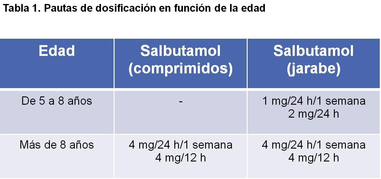 tabla 1 salbutamol