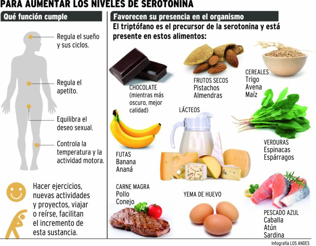 que alimentos tienen serotonina