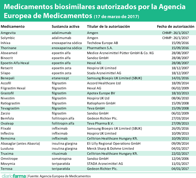 Medicamentos biosimilares autorizados por la Agencia Europea de Medicamentos (17 de marzo de 2017)