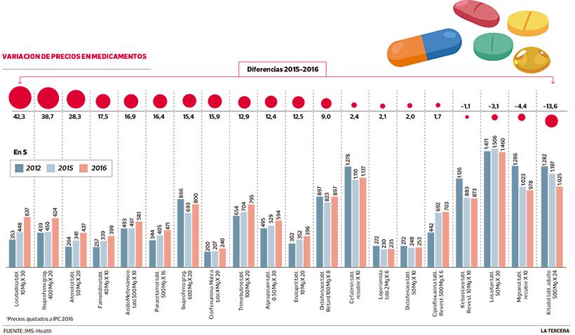 imagen-lt21-precio-de-medicamentos