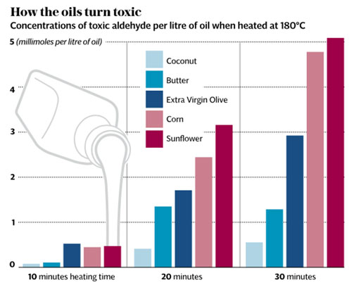 how the oils turn toxic